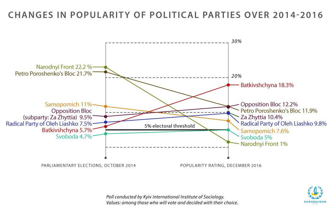 Ukrainian political parties ratings