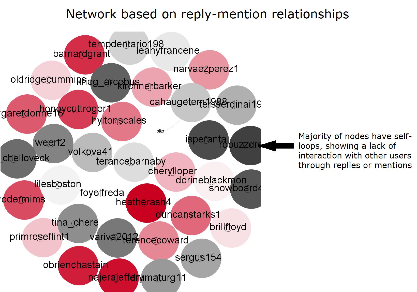 Die Bots senden Tweets, interagieren aber nicht. Bild: Lawrence Alexander