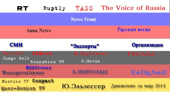 Informationsnetzwerk des Kreml in der BRD