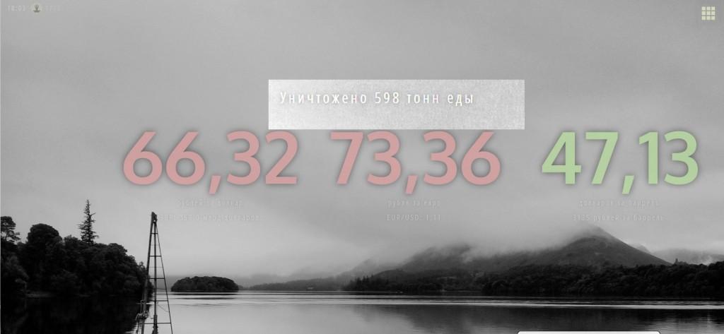 Die Wirtschaftsdaten, die das Portal www.zenrus.ru für wichtig hält: (19.8., 18:00): Rubel für Dollar: 66,32; Euro für Dollar: 73,36; Barrel Öl der Sorte Brent: 47,13 Dollar, mit Stand von heute vernichtete Lebensmittel: 598 Tonnen